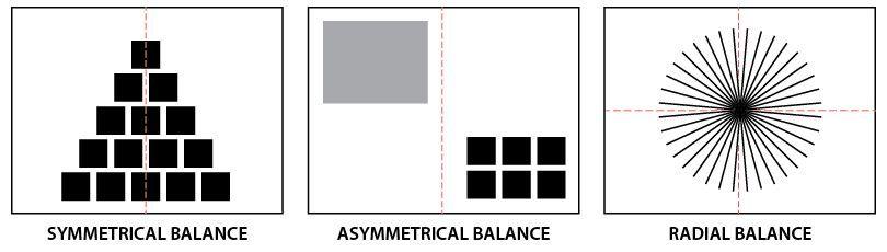 balance diagrams